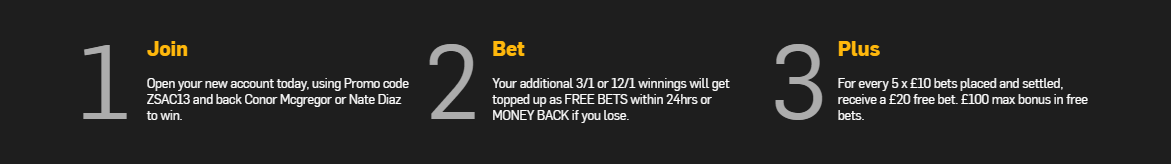 Betfair. Promotion. UFCodds.